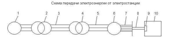 Схема передачи электроэнергии от электростанции
