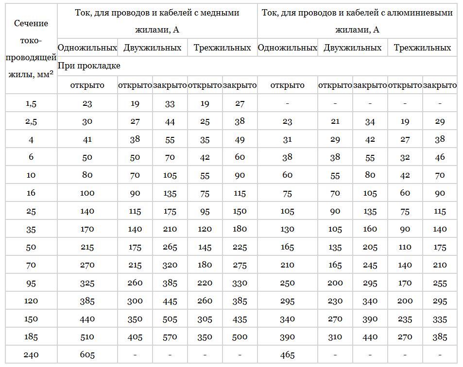 Таблица выбора сечения провода