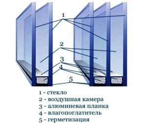 Стеклопакет для профиля